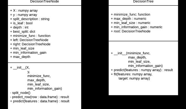 Class Descriptions of Decision Tree Implementation